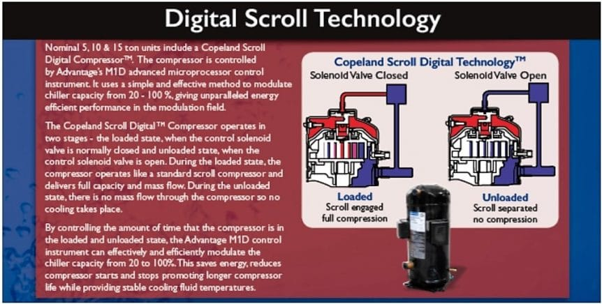 Digital Scroll Technology